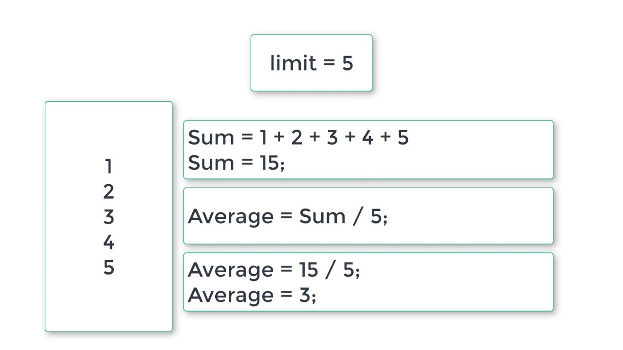 Calculate Sum And Average Of N Numbers Without Using Arrays C Program Youtube