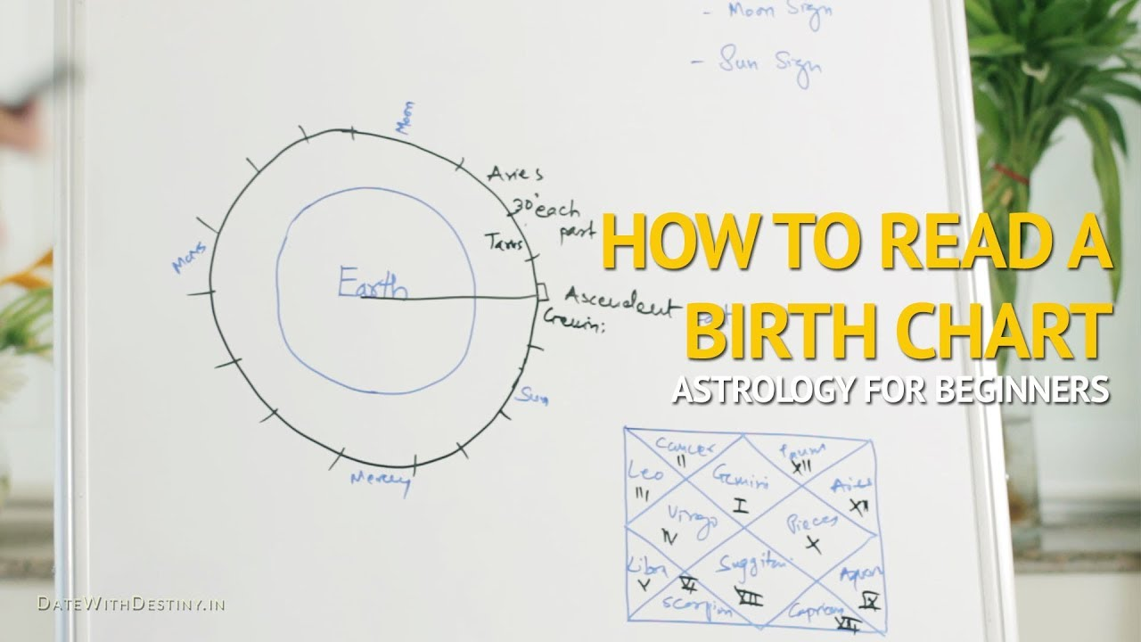 How To Read Draw An Astrology Birth Chart For Beginners Youtube