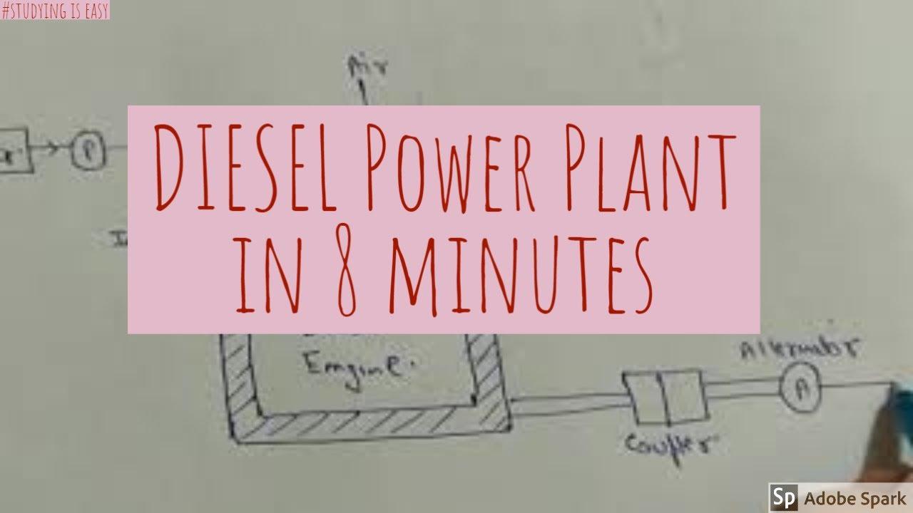 diesel power plant layout u0026 working principle power plant engineeringpower plant engineering layout 5 [ 1280 x 720 Pixel ]