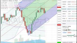analyse forex matière première  pour semaine du  03 04 17    apprendre trading