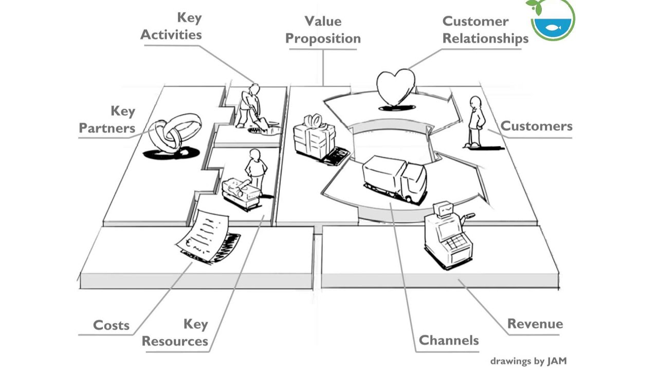 Business Model Canvas (in Aquaponics)