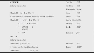 2021 City of Aspen Municipal Election Live Results