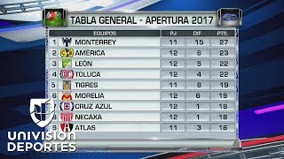 Así quedó la clasificación de la Liga MX tras la fecha 13