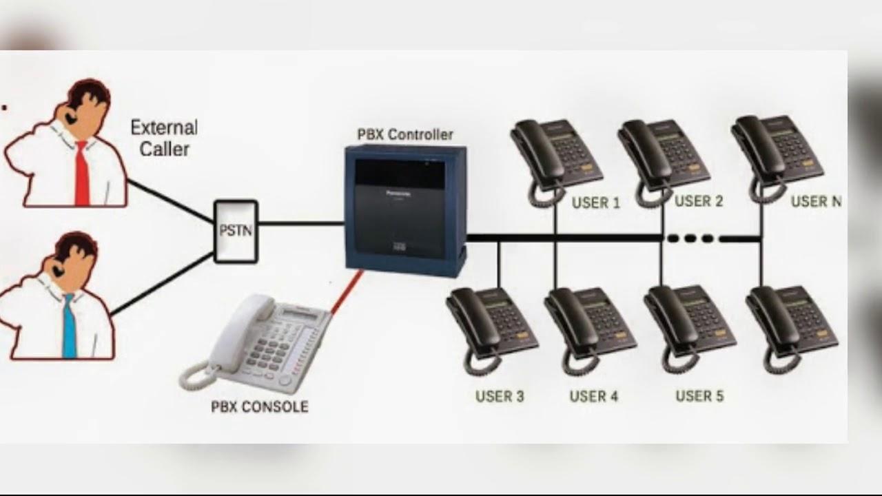 Hotels Epabx Pbx Pabx Adx 400 Intercom Repair Programming