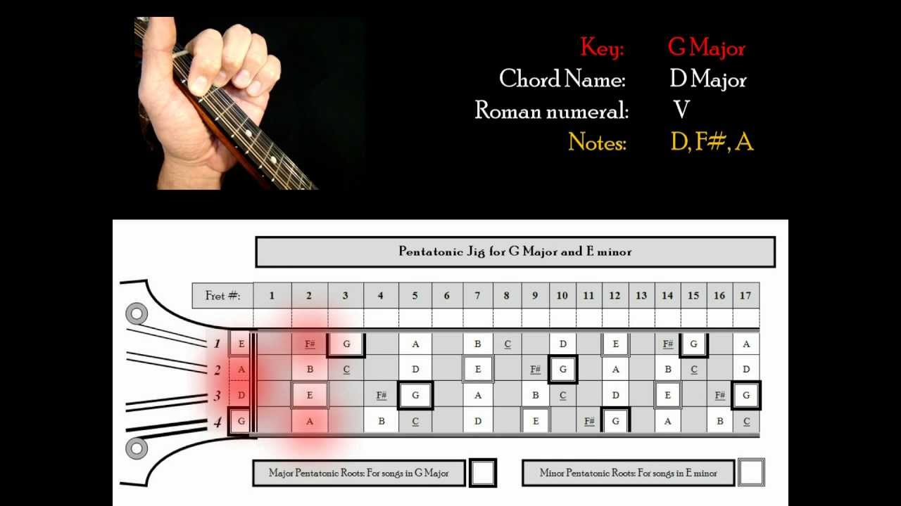 Free mandolin chord building in g major lesson youtube free mandolin chord building in g major lesson hexwebz Images