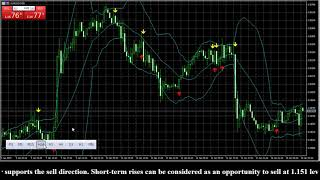 EUR USD DAILY ANALYSES FOREX SIGNALS 2019-01-14
