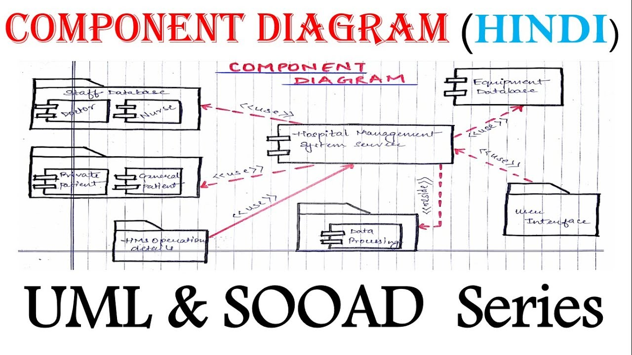 UML Component Diagram for beginner with Solved Example in