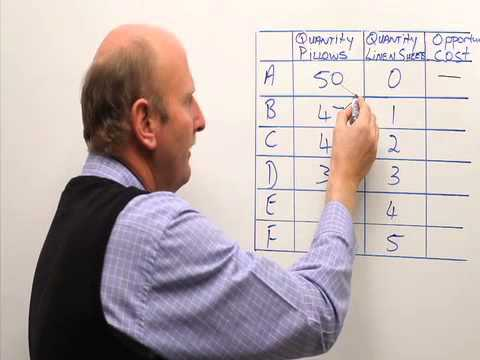 Opportunity cost:  Calculate opportunity cost