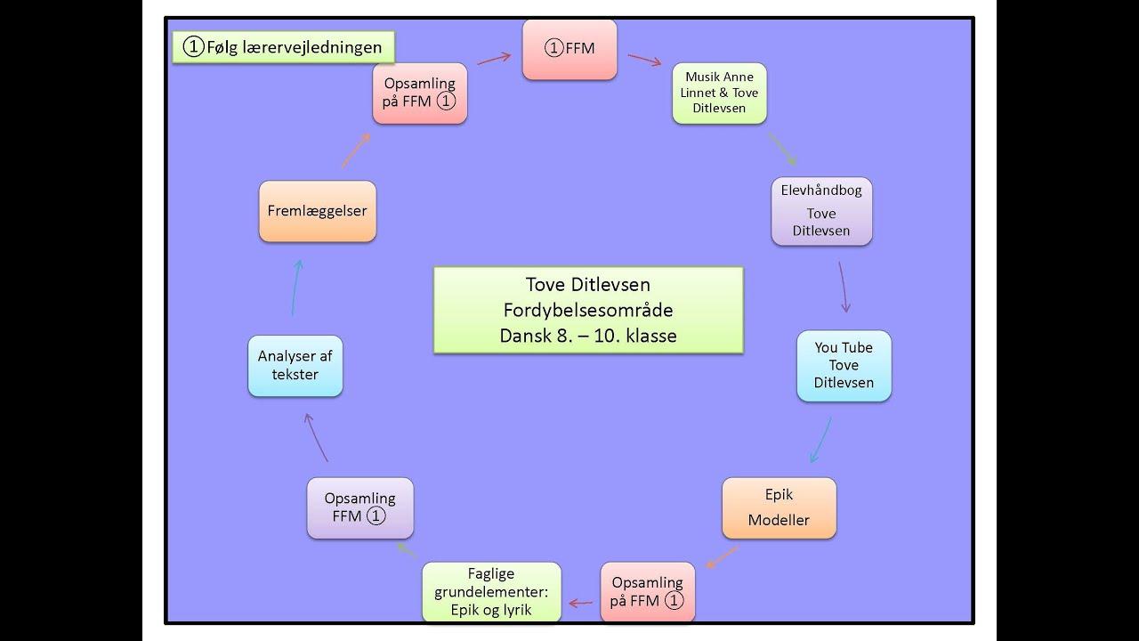 Tove Ditlevsen   Fordybelsesområde   Forfatterskab