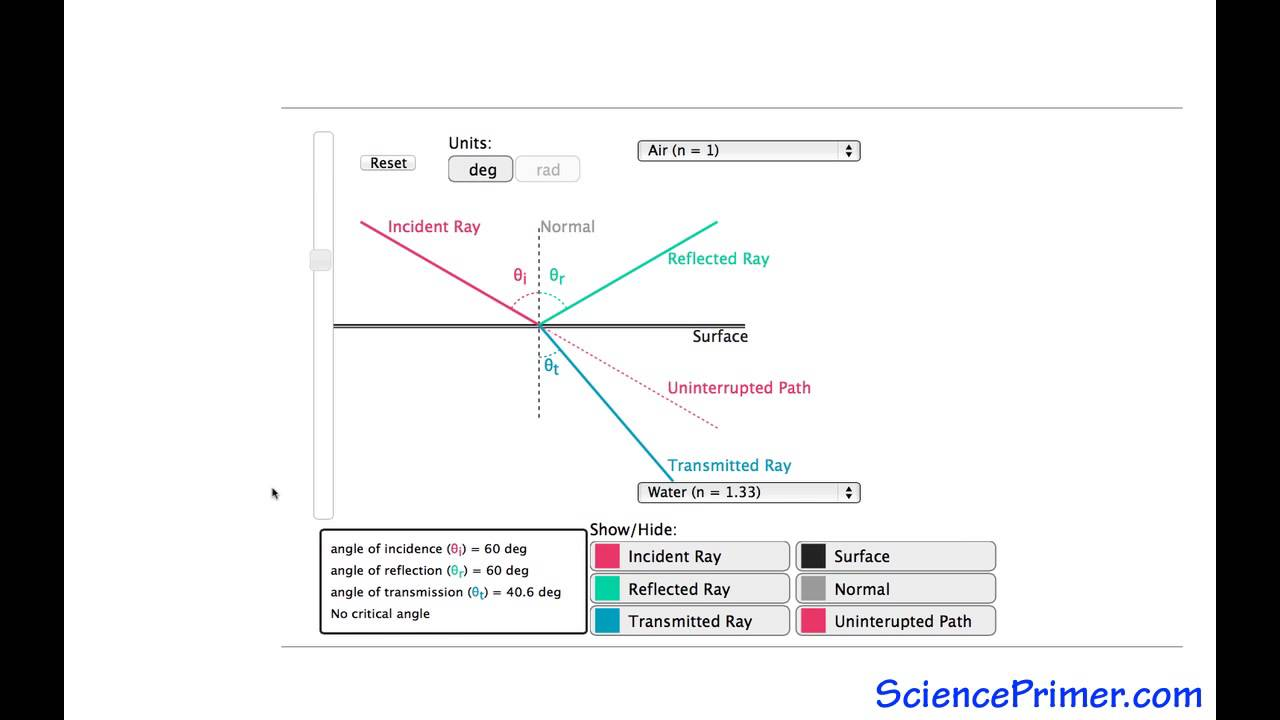 Reflection and Refraction  Light Ray Diagram Overview