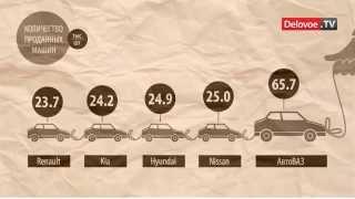 видео Статистика продаж автомобилей