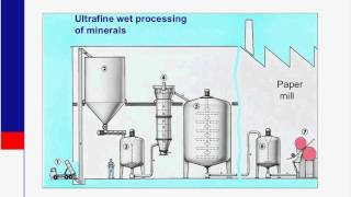 Dry Processing for Ultrafine Industrial