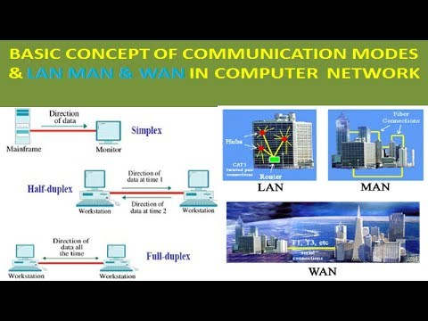 Modes of Communication in network
