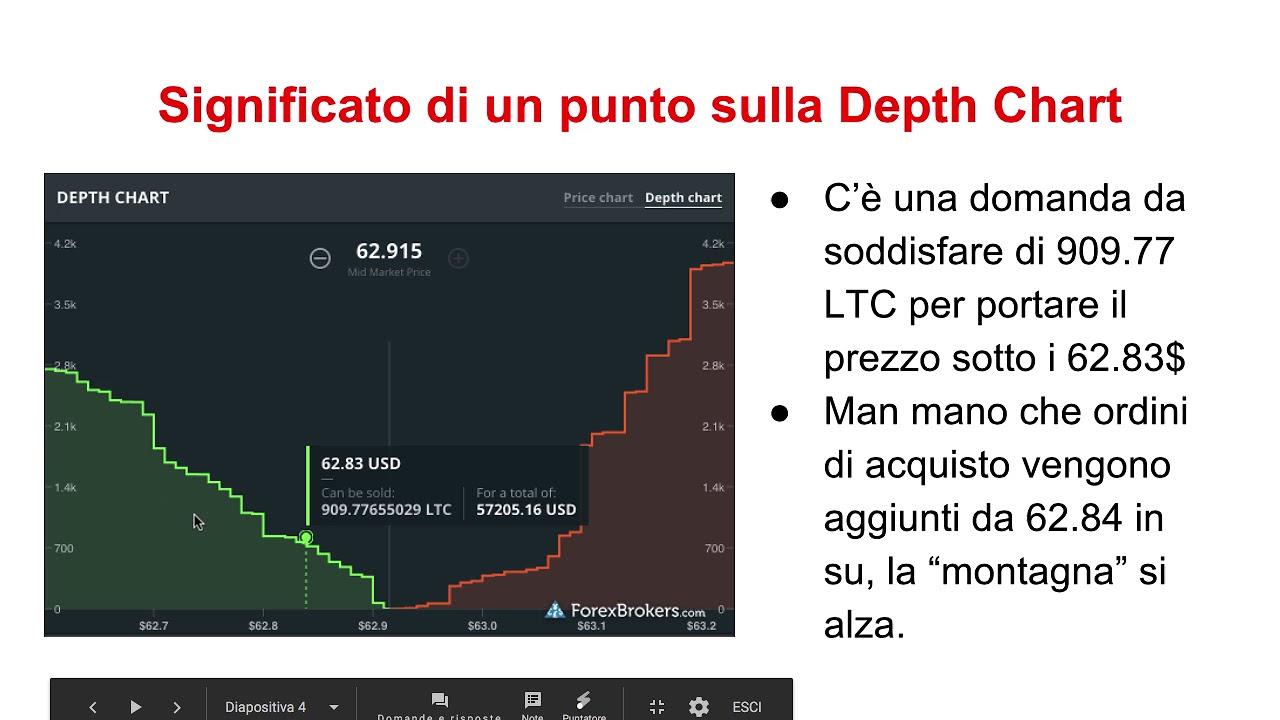 bitcoin grafico di profondità del mercato)