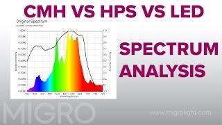 cmh vs hps vs led spectrum comparison