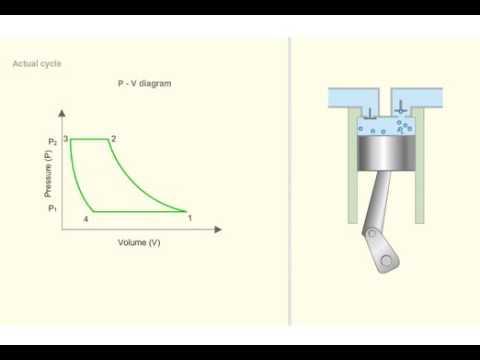 Air Compressor Operating principle