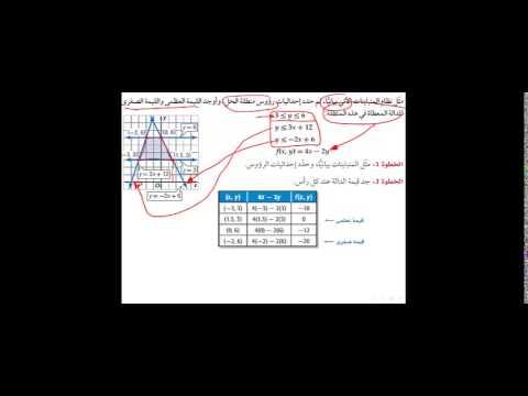 منظومة معرفة | مادة الرياضيات للصف الثاني الثانوي | درس البرمجة الخطية والحل الأمثل