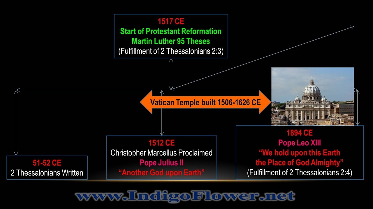 % bible proof churches are the strong delusion