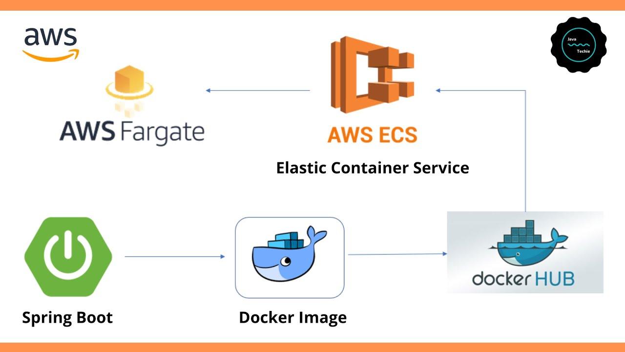 Run Spring Boot Docker image on AWS ECS