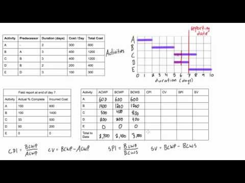 Earned value analysis worked example
