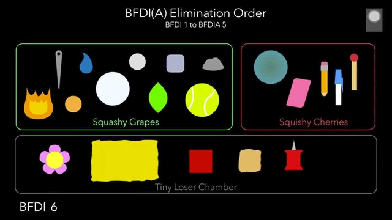 BFDI(A) Elimination Order UPDATED!