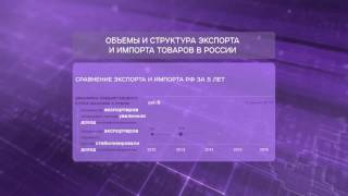 Объемы и структура экспорта и импорта товаров в России