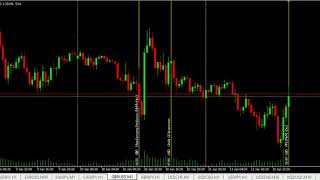 Forex High Impact News Trading: USD   Producer Price Index (PPI) (MoM) (Dec)