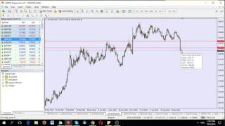 Part 6/10: Horizontal S/R Levels - Complete Price Action Forex Trading Course in Urdu/Hindi