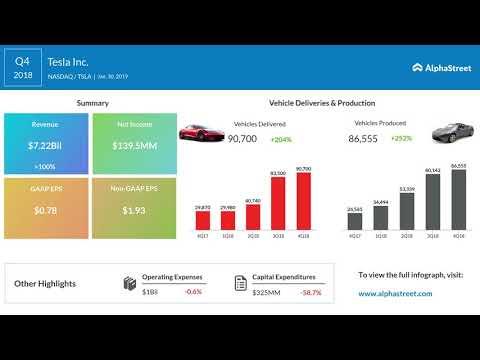Tesla (TSLA) Q4 2018 Earnings Call Mp3