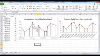إنشاء تاريخ بناء محور أو النص على أساس محور خط الرسم البياني