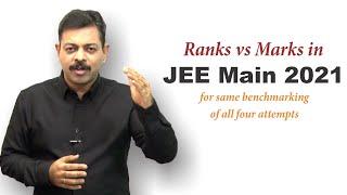 Rank vs Marks Analysis for JEE Main 2021