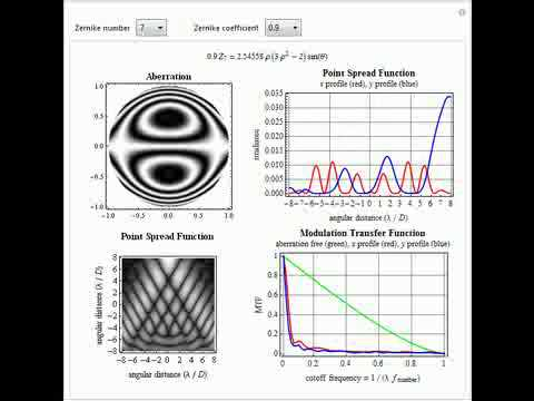 Point Spread And Modulation Transfer Functions Of Zernike Wavefronts