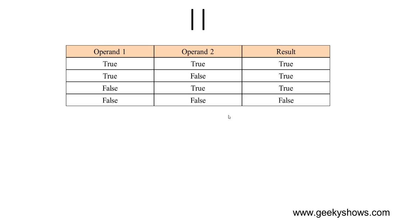 Logical Operators in JavaScript Hindi