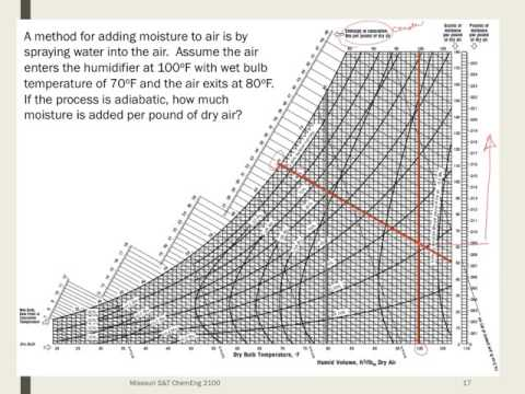 E7d Adiabatic Cooling Example with Psychrometric Charts - YouTube