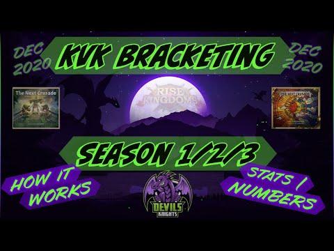KvK Bracketing - Season 1/2/3 - Dec 2020 - Rise Of Kingdoms - RoK