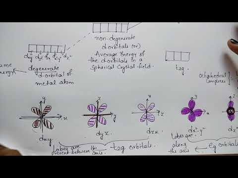 Trick for Crystal field theory (CFT) of...