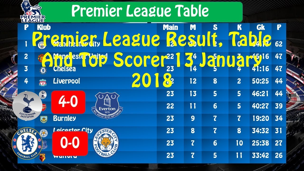 Premier League Results, Table and Top Scorer 13 January ...