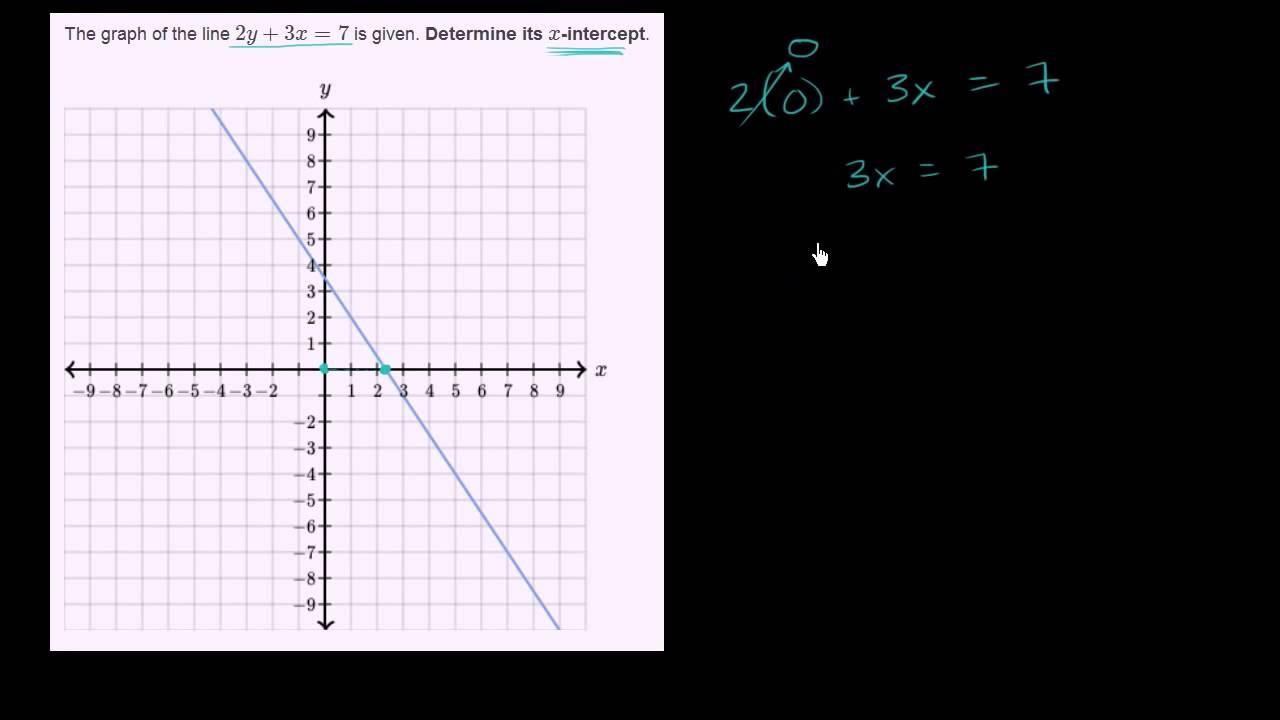 Find linjens skæring med x-aksen
