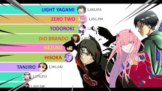 Download lagu Most Popular Anime Characters (2004 - almost 2021) but is a MUSICAL BATTLE