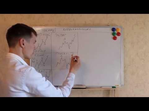 Урок 15  Волновой анализ рынка форекс. Все виды волн.