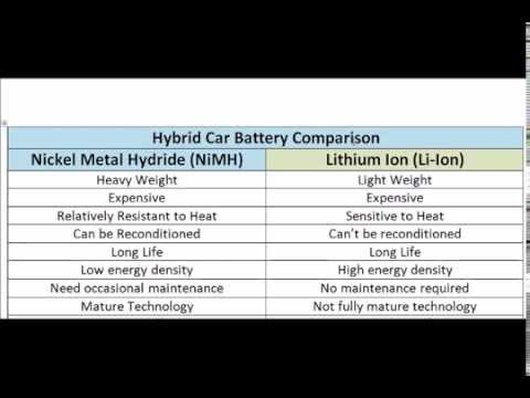 Nimh Vs Li Ion Hybrid Batteries In Vehicles By Smart Cars