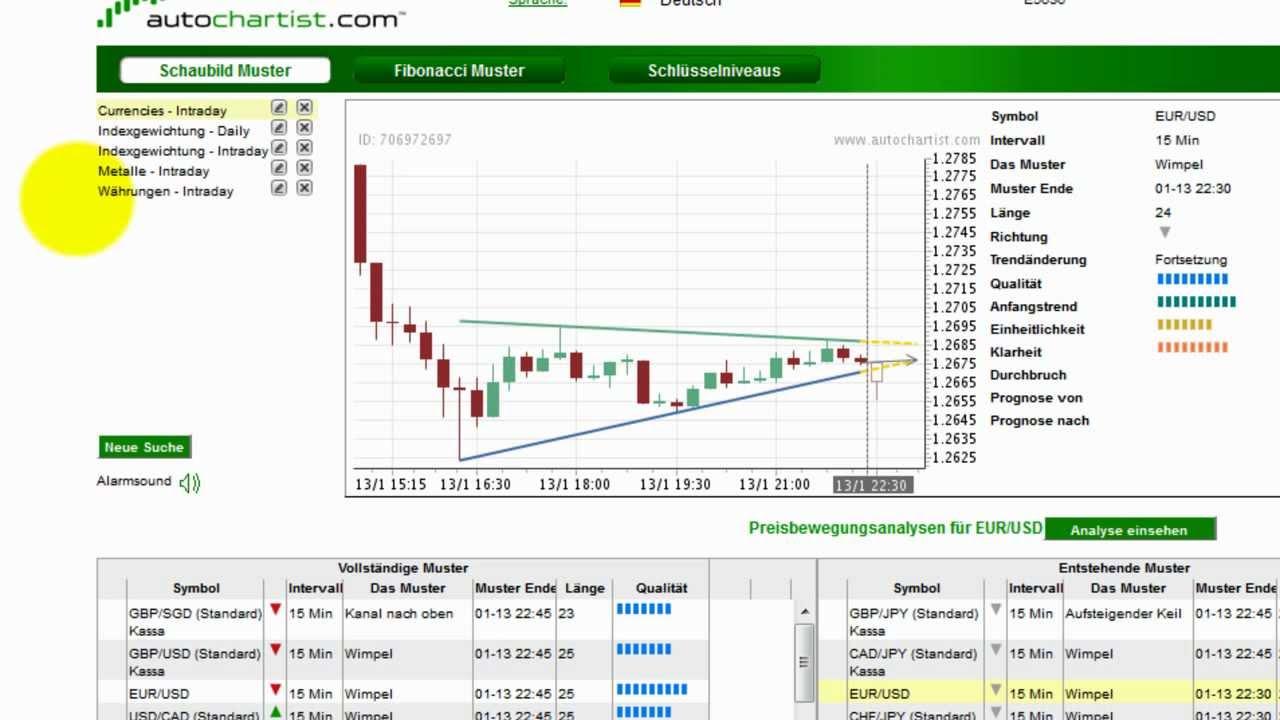 Ig Markets Deutschland