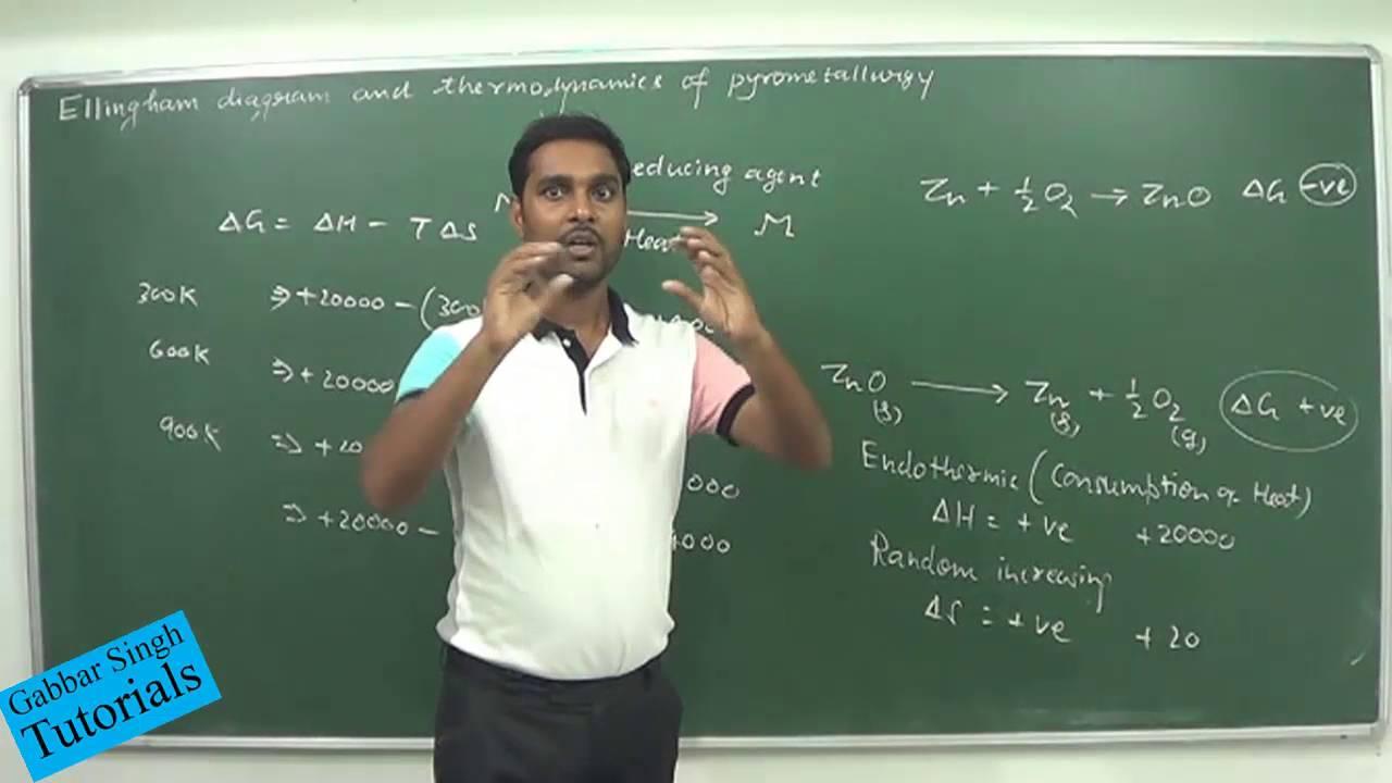 Ellingham diagram and thermodynamics of pyrometallurgy class 11 ellingham diagram and thermodynamics of pyrometallurgy class 11 class 12 youtube ccuart Choice Image