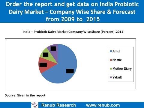 India Probiotic Dairy Products (Yogurt, Drink, Ice-Cream) Market, Volume & Forecast to 2015