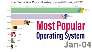 User Share of Most Popular Operating Systems ( 2003 - August 2019)