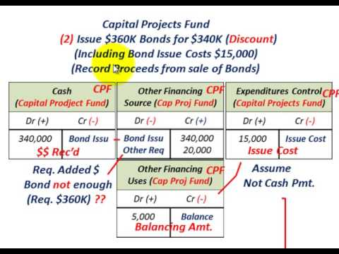 Governmental Accounting (Fixed Asset Construction, Funding, Signing Contract & Partial Completion)