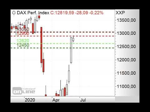 DAX vor Widerstand bei 12.950 Punkten - Morning Call 09.06.2020
