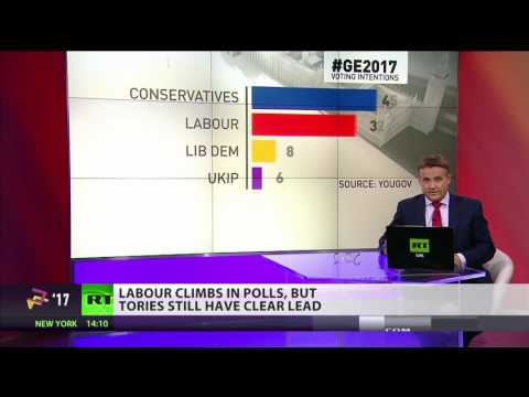 Labour climbs in polls but Tories still lead #GE2017
