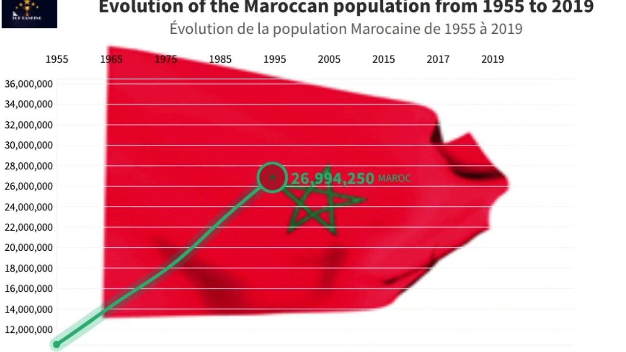 La Population Du Maroc