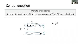 Representation theory of the Clifford group, with sundry applications; David Gross; 2020.08.18